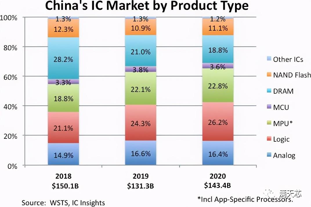 1434亿美元!中国继续保持全球最大IC市场