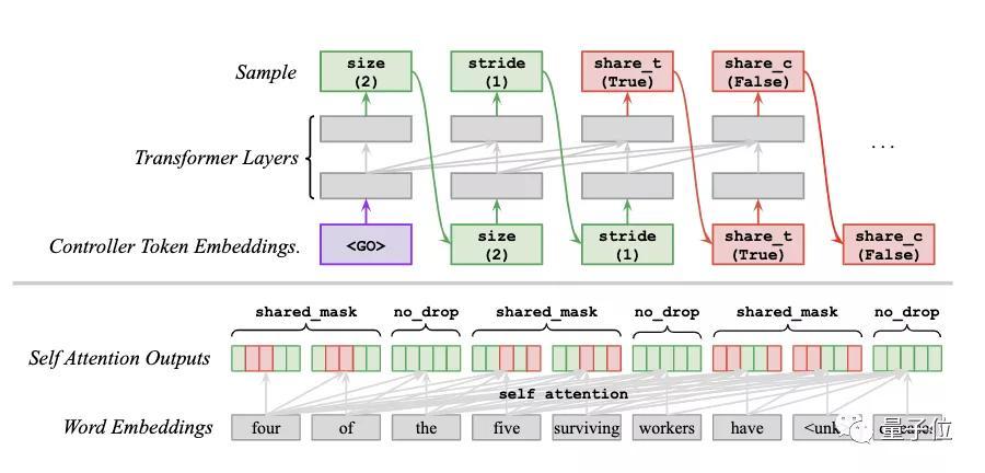 谷歌大脑最新研究:AutoML方式自动学习Dropout模式