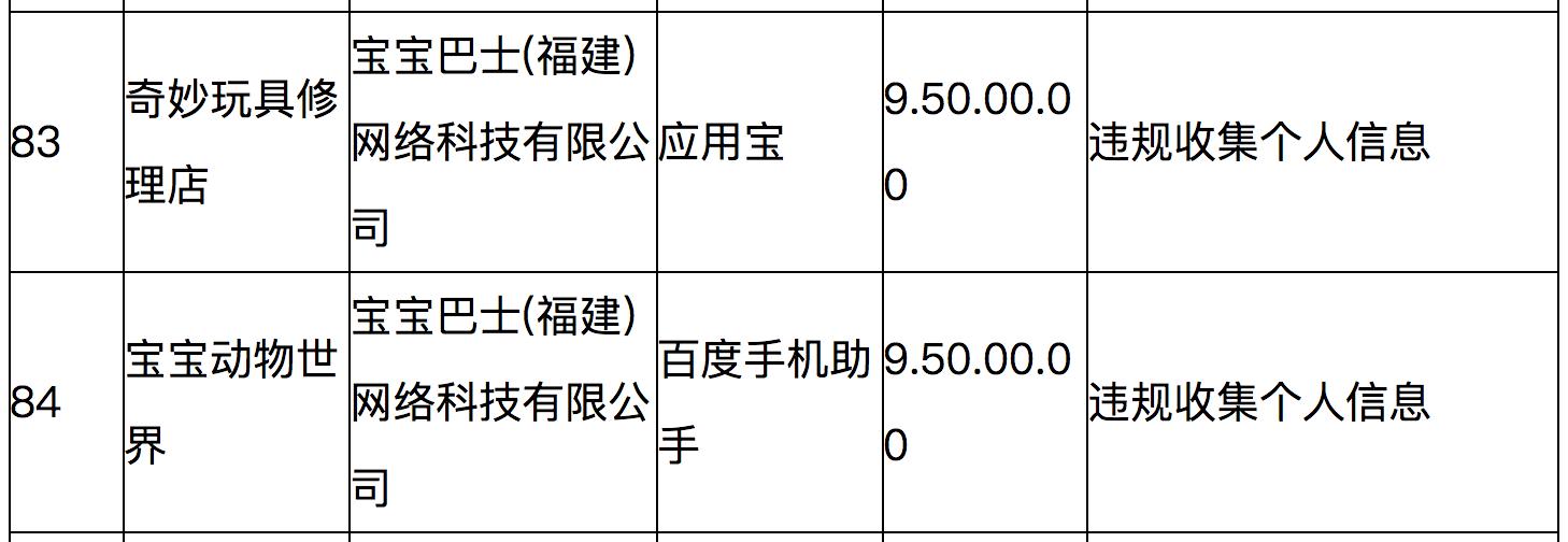 宝宝巴士拟在A股上市:曾因侵害用户权益遭通报,唐光宇持股48%