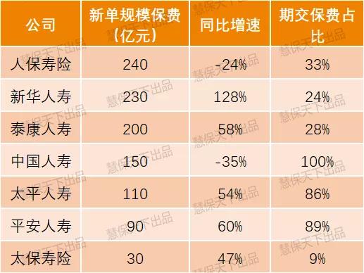 平安新华泰康银保新单劲增50%,银保渠道春天又回来了?