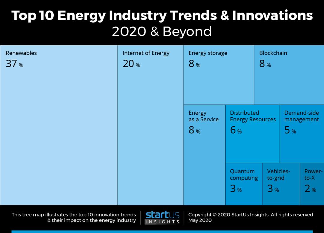 2021年能源行业十大趋势