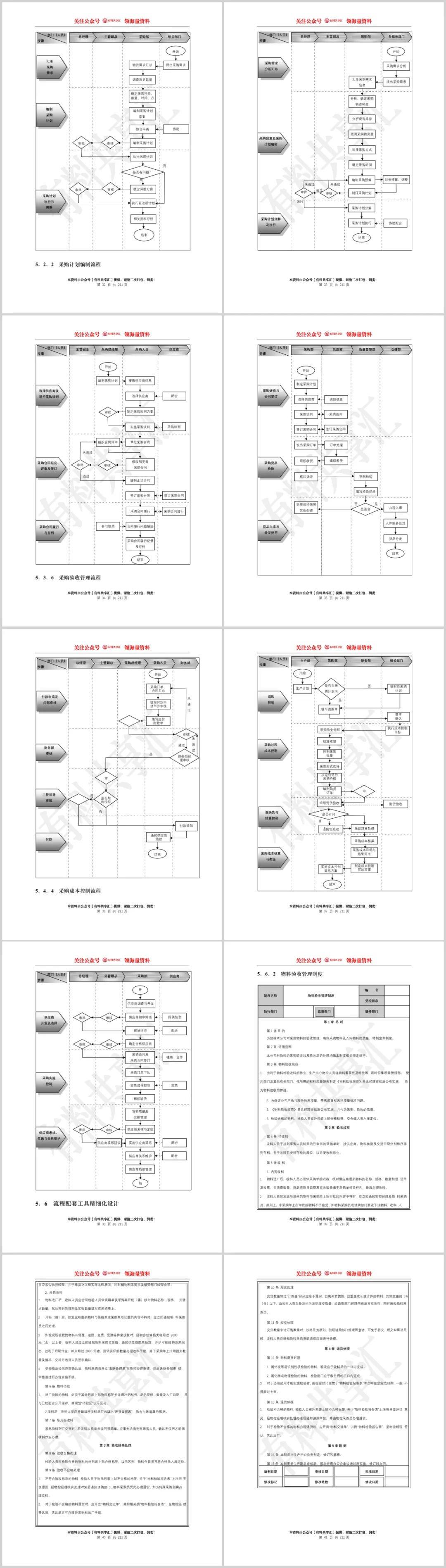 中小企业管理流程精细化设计全案