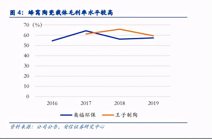 国六材料专题:柴油车国六落地在即,原材料厂商高速成长期到来
