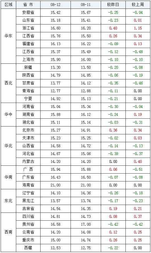 全国猪价今日涨跌情况(08月12日猪价窄幅下跌!南北猪价差距较大)