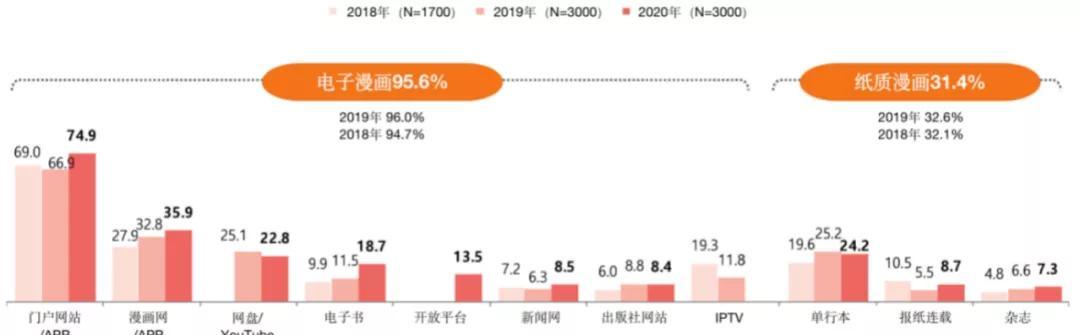 韩国漫画用户消费调查:《海贼王》是最受欢迎单行本