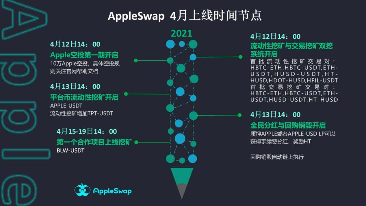 AppleSwap强悍登顶 剑指火币生态链不惧巅峰