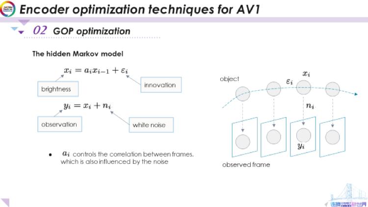AV1编码器优化技术