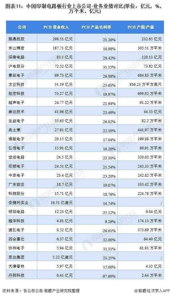 「最全」2021年中国印制电路板行业上市公司全方位对比分析