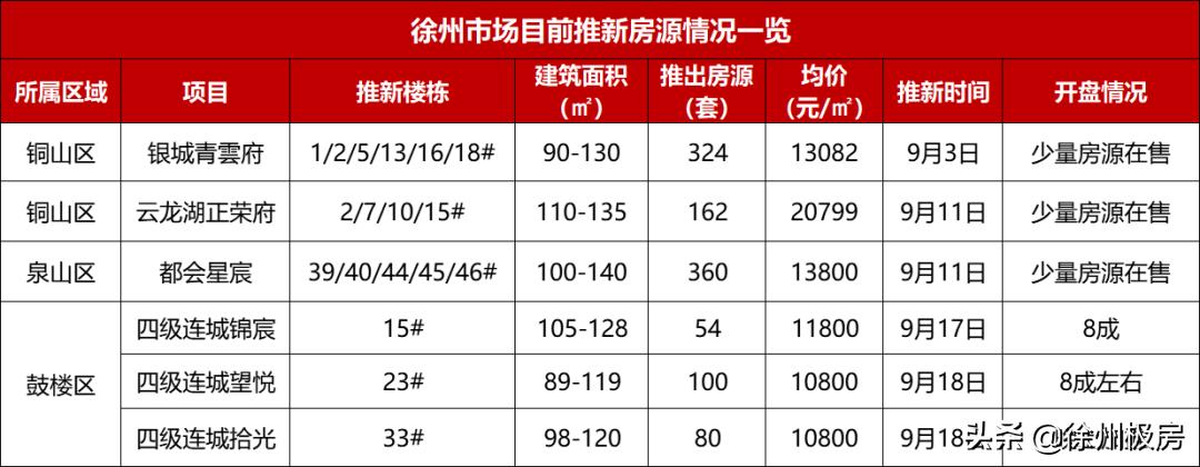 """""""金九""""徐州6大项目打折促销,最低7248元/㎡起…"""