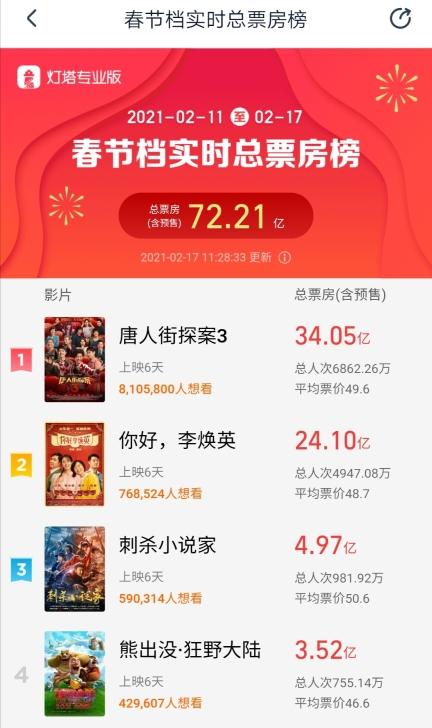 春节档实时总票房破72亿 沈腾成为中国电影票房第一演员