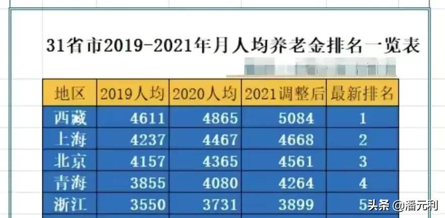 2021年养老金调整后,各省市人均养老金是多少?快看看您达标了没