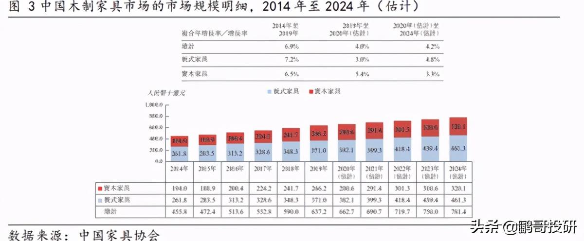 中国最大的板式家具出口商,沃尔玛是其最大客户