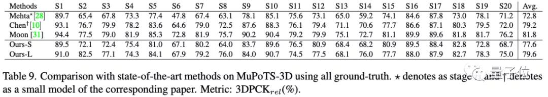 装在手机里的3D姿态估计,模型尺寸仅同类1/7,误差却只有5厘米
