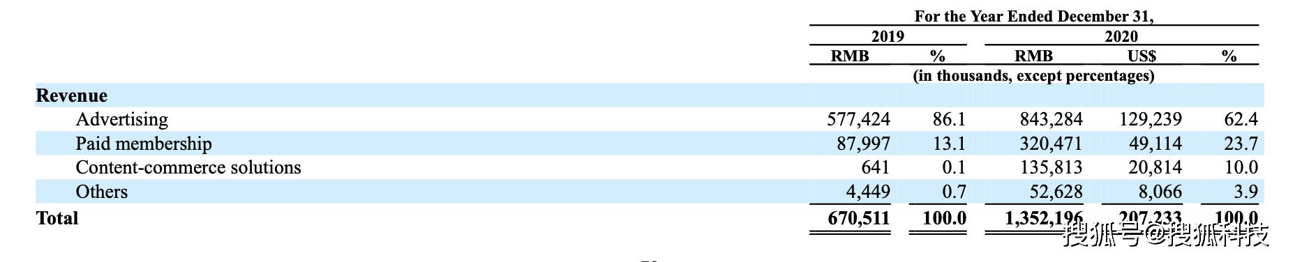 知乎赴美上市招股书拆解:两年亏损15亿,广告营收仅B站一半
