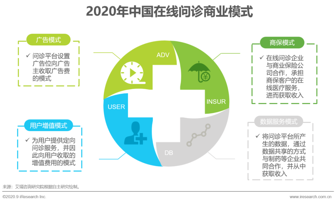 2020年中国互联网+医疗行业研究报告