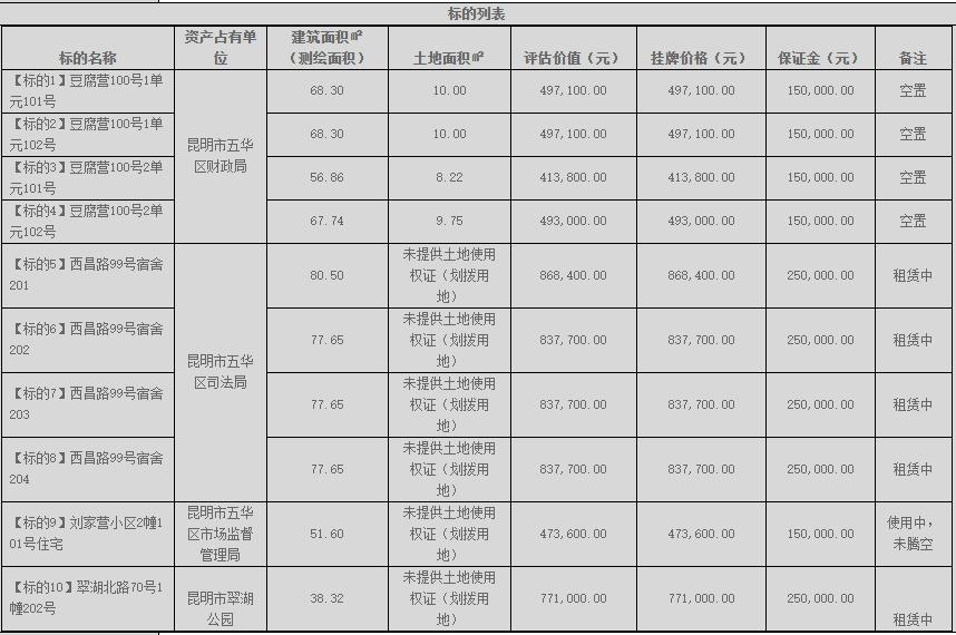 77万就能住翠湖,昆明十处房产转让单价7278元起