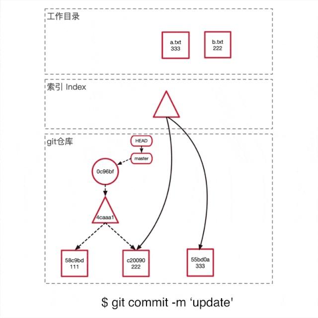 这才是真正的Git——Git内部原理揭秘