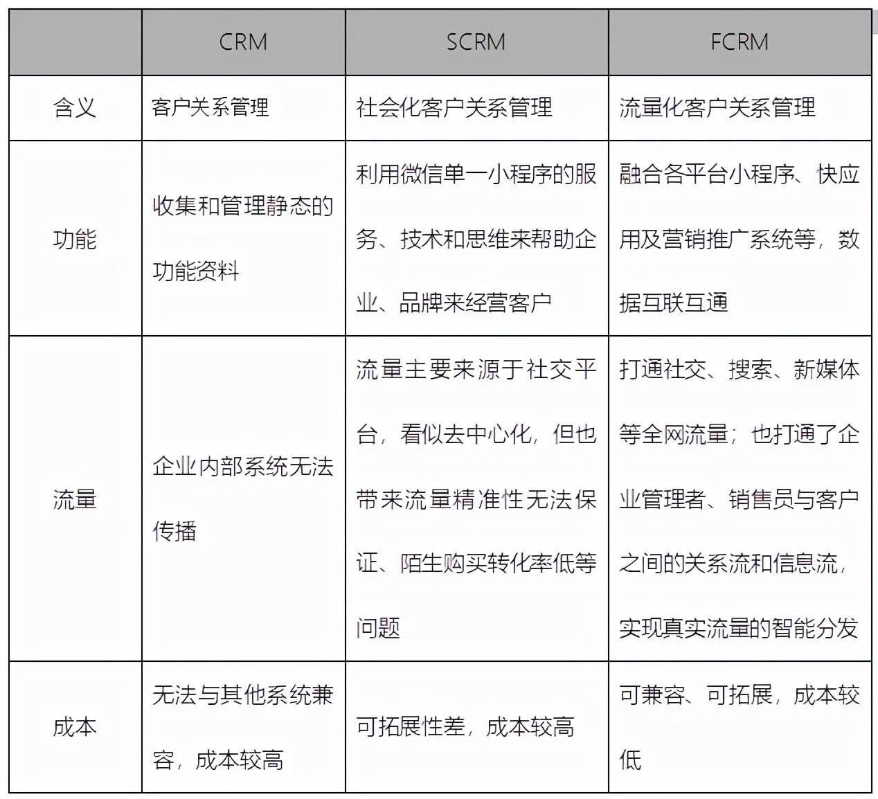私域流量时代,FCRM为什么比CRM、SCRM有优势?