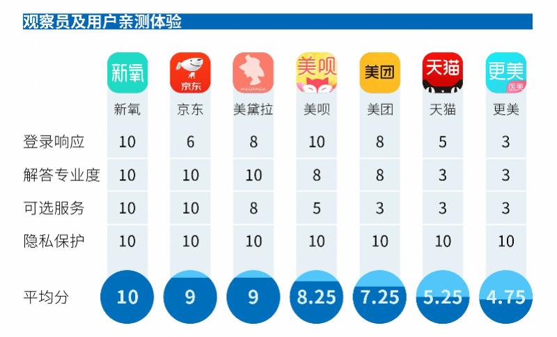新氧荣获中国医美APP年度横评专业度最高、平台规则最严