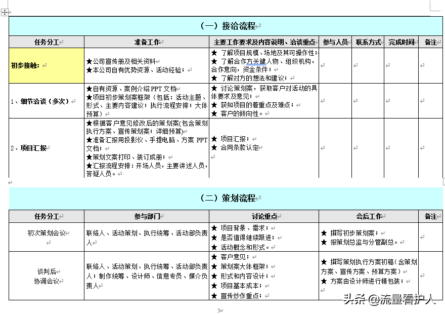 2020年公司全套活动策划执行流程(流程图、执行方案、后期总结)