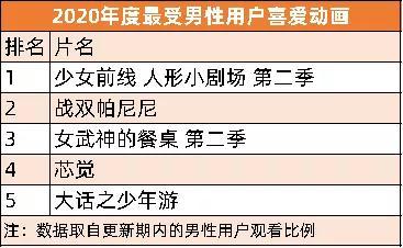 B站国产动画年度盘点发布,腾讯投资分子互动等公司|三文娱周刊