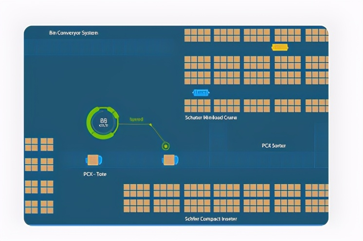WCS設備控製係統與PLC如何對接,有哪些特點?