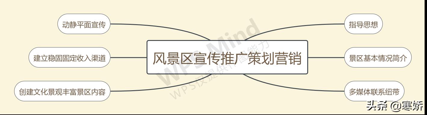 鼓幻梦仙灵台景区宣传推广策划方案