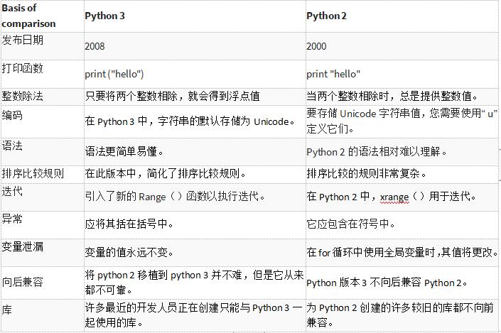 Python 2 vs Python 3区别在什么地方?