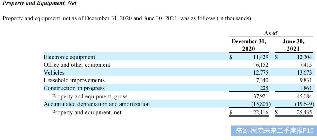 """创业6年市值100亿的图森未来,第一份财报却""""不及格"""""""
