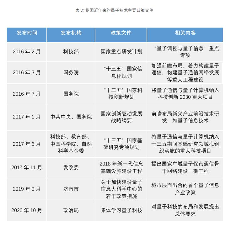 2020金融量子计算发展报告