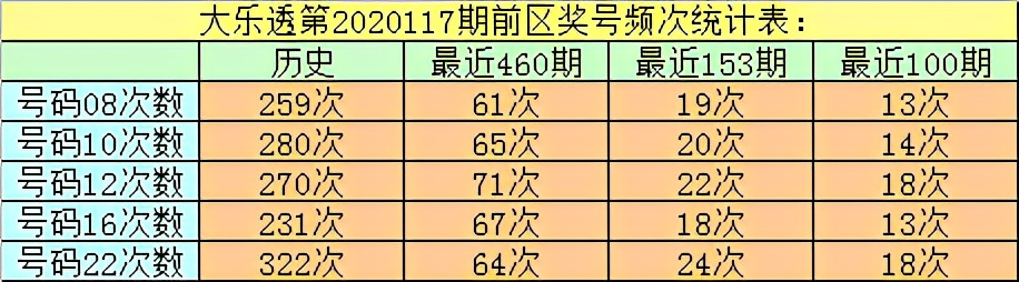 万妙仙大乐透第20117期:后区单挑两码03 12