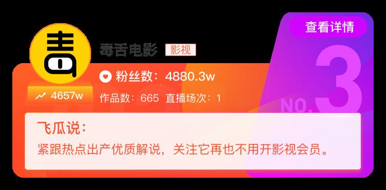 2020抖音年度涨粉达人榜出炉:第一名去年涨了6500W