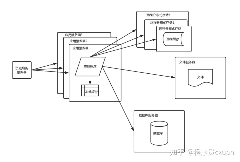 大型网站架构演化发展历程