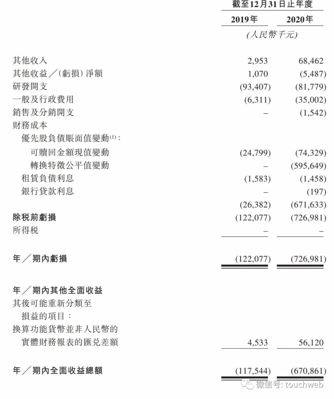 兆科眼科通过聆讯:年亏7亿 高瓴TPG爱尔眼科是股东