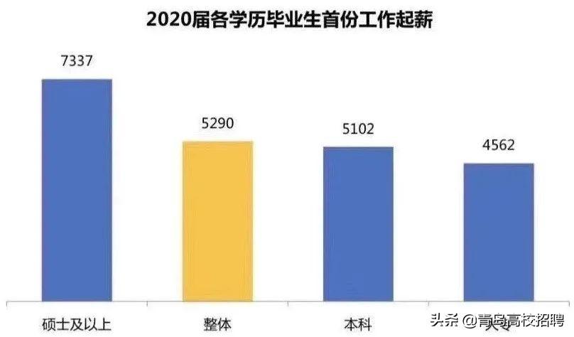 最新发布!2020秋季大学生就业报告——你的起薪是多少?
