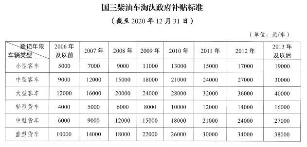 最高补贴11.6万!鲁、豫、鄂等多地国三淘汰补贴进入倒计时