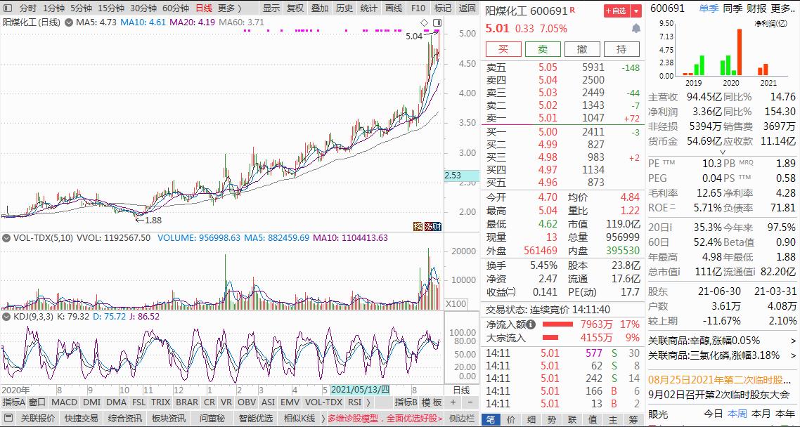 农药化工概念股-那些最具潜力的低估值股票