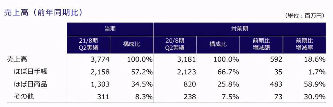 卖手账半年收入22亿日元,Hobonichi是怎么做的?| 潮图鉴第12期