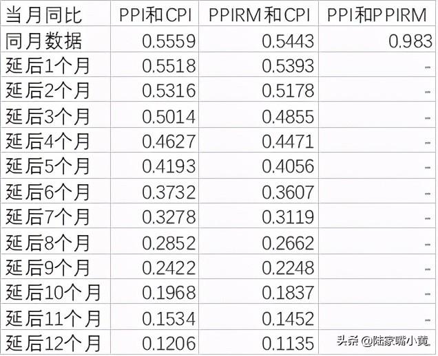ppi什么意思(浅谈PPI和CPI的关系)