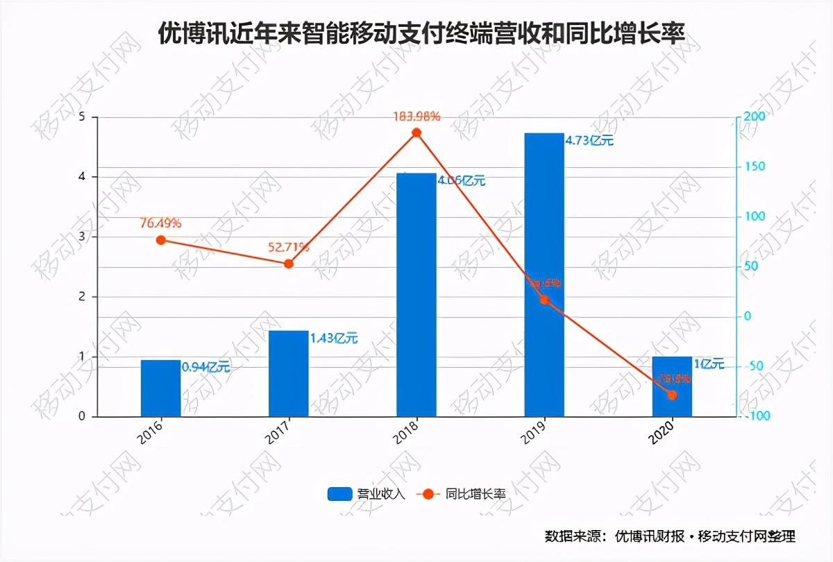 优博讯财报:支付终端营收大降78.8% 靠打印机补窟窿