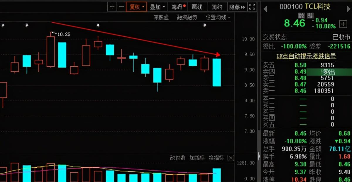 奥马电器的股价也持续上涨 一个月暴涨67%TCL科技增持