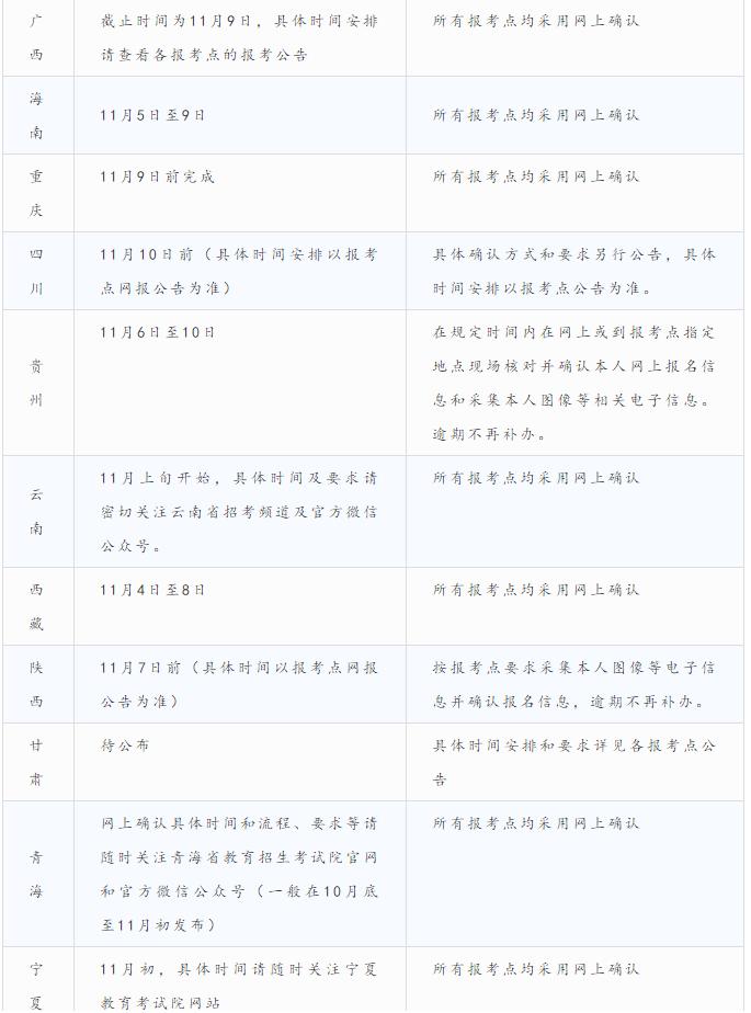各省市21考研网上确认(现场确认)时间一览