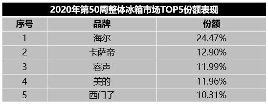 继高端第一后,卡萨帝冰箱又瞄准行业引领,已居TOP2