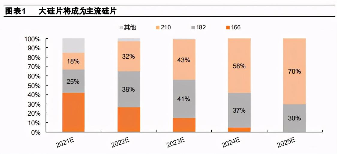 光伏电池设备行业分析:大趋势、大分化、大机会