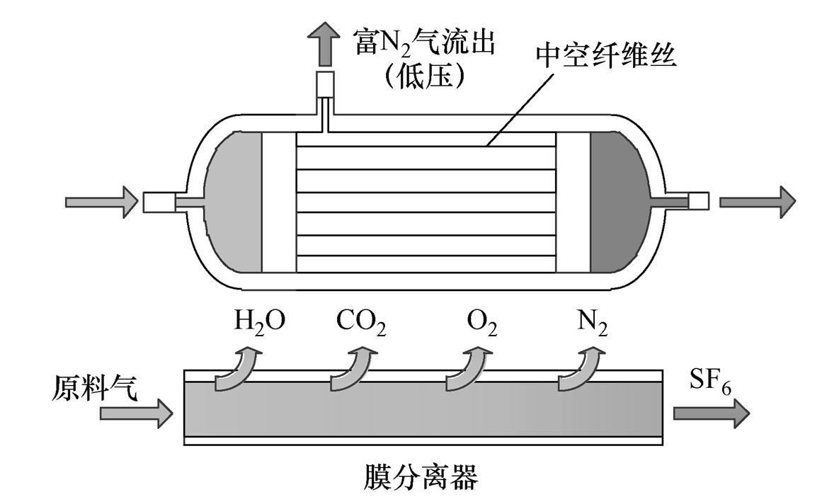 膜技術!回收提純六氟化硫混合絕緣氣體的新方法