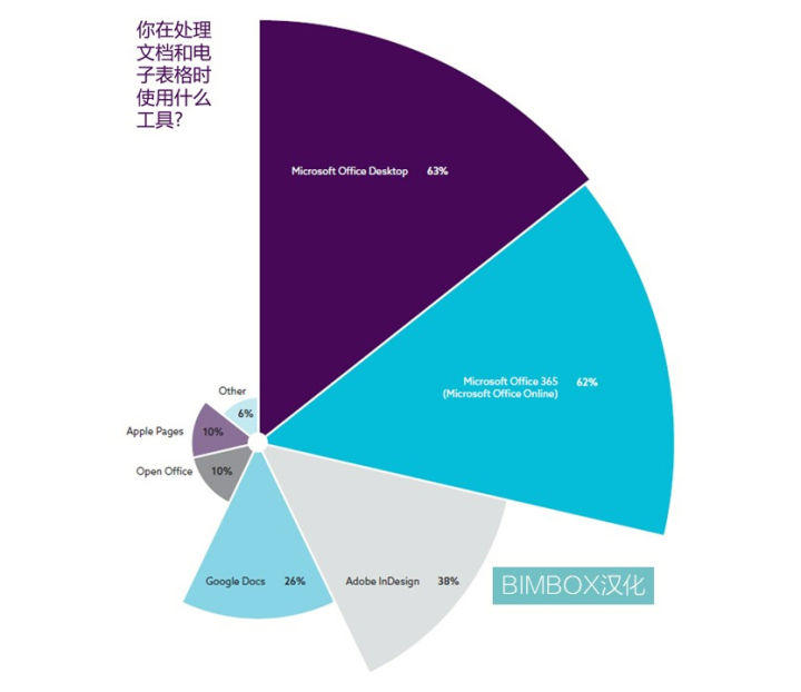 一份NBS2019报告,推荐了60多个建筑软件