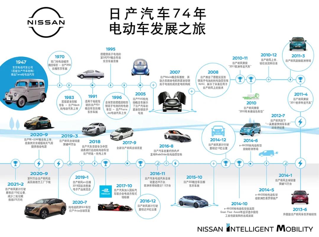 日产电驱化进行时,上海车展新技术新产品深耕中国市场