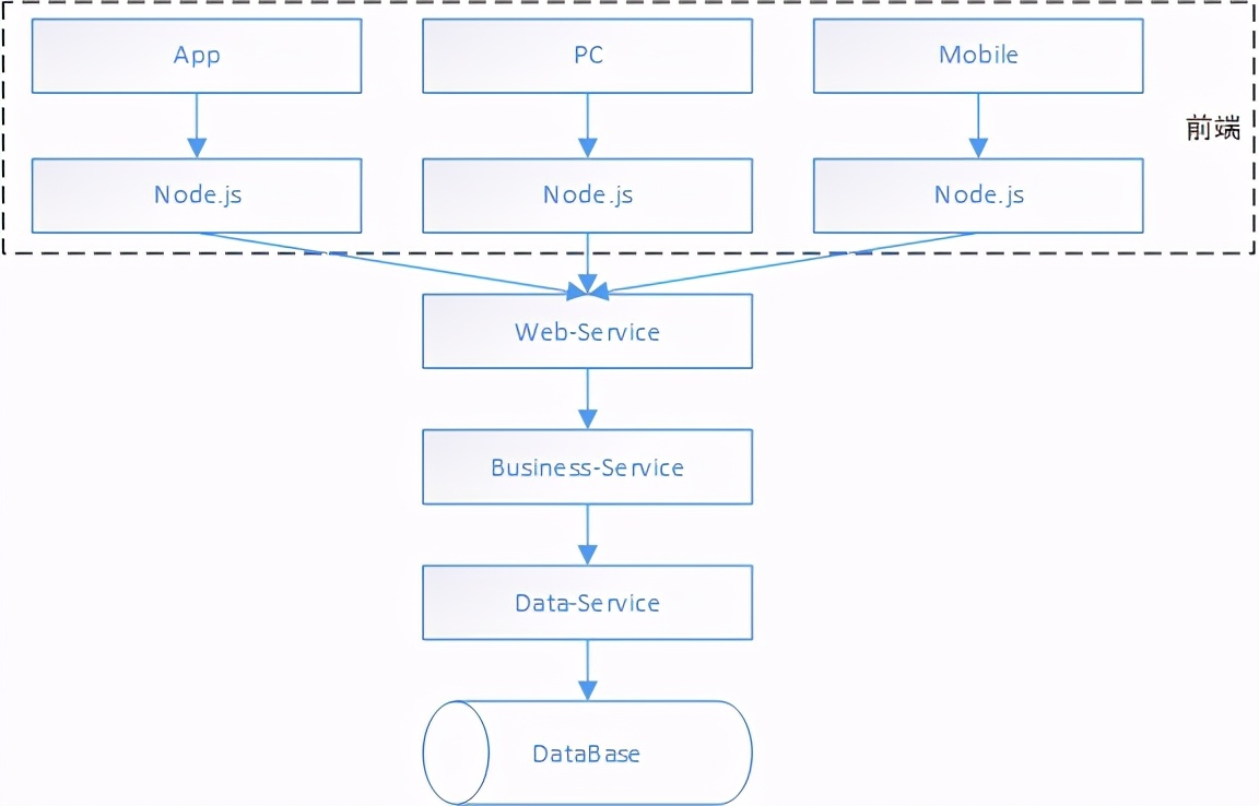 互联网系统架构为什么要做前后端分离呢?