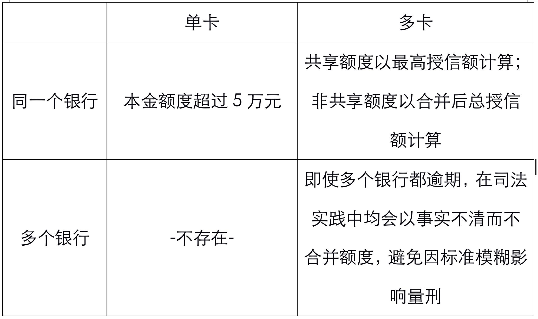 中学女会计鲍某透支5万1判信用卡诈骗,获刑6个月(江苏新沂)