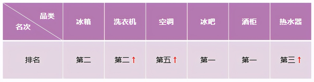 《【摩鑫平台佣金】零售额、排名双提升!中怡康:卡萨帝放大场景优势继续领涨》
